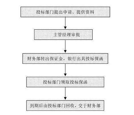 投标保函办理流程图