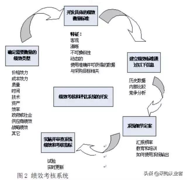 采购的考核方式有哪些?采购如何制定考核?