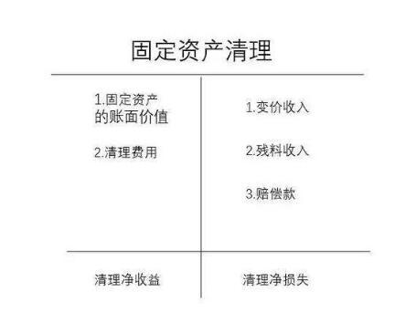 固定资产清理分录_附案例