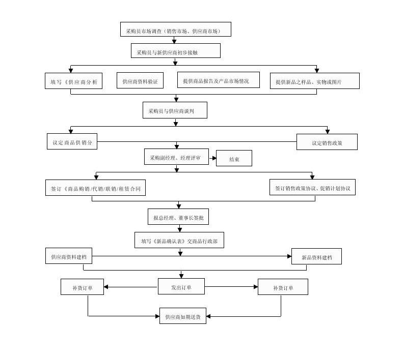 采购管理制度及流程   可复制粘贴