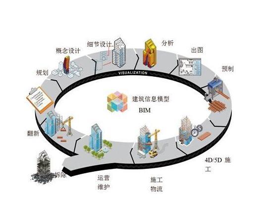 BIM建筑信息模型设计项目投标书范本 (技术标)