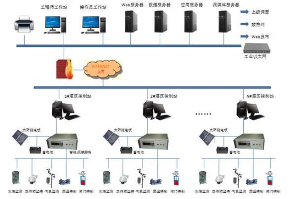信息化系统硬件及应用系统安全运维服务投标书范本
