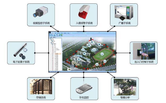 小区综合弱电系统投标书范本 含技术标