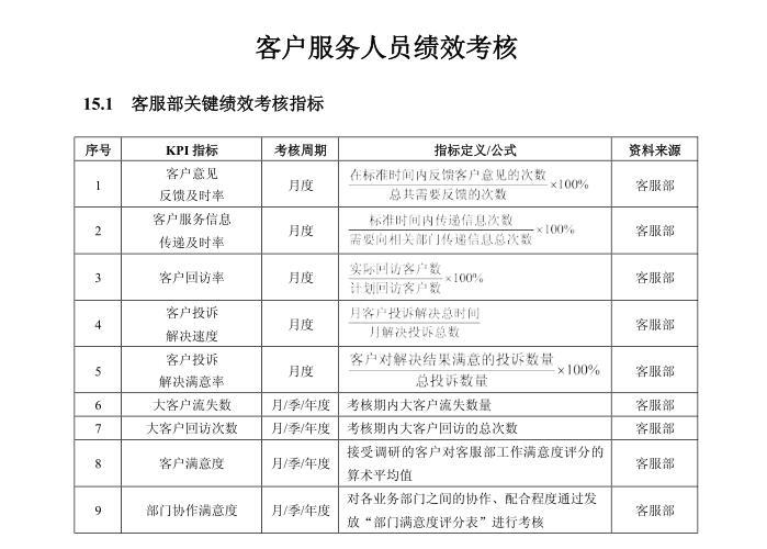 客户服务人员绩效考核方案  附表格