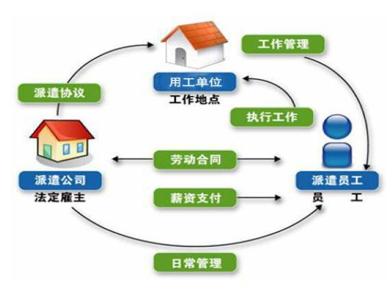 劳务派遣服务方案及服务流程图