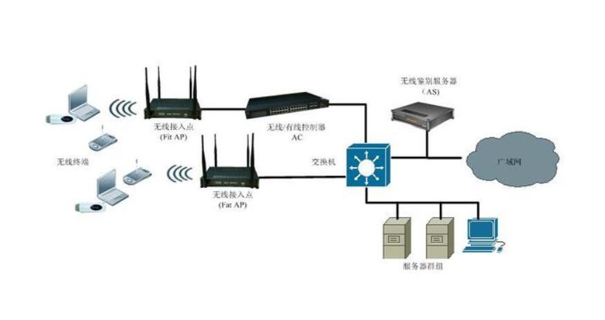 无线网络项目实施测试培训方案